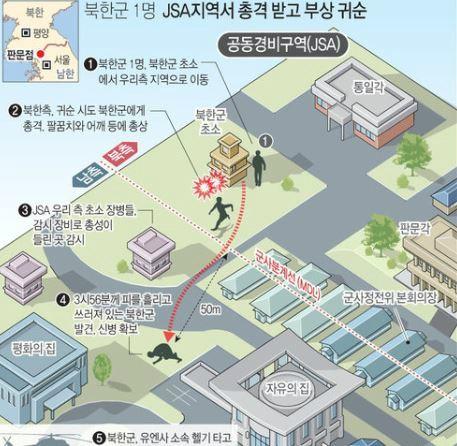 유엔사, JSA 귀순 조사 결과 CCTV 영상 공개…北 월선·대대장 포복 여부 드러날 듯
