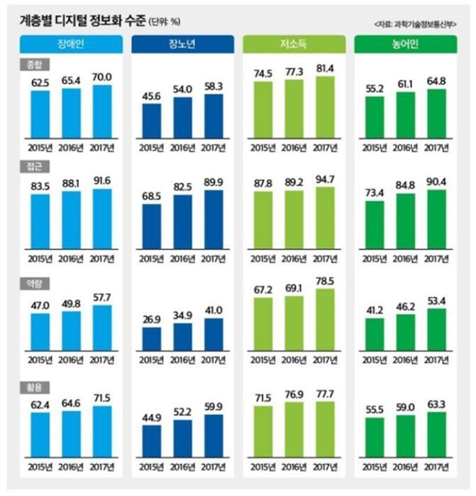 취약층 '디지털정보화' 65.1%…격차 여전