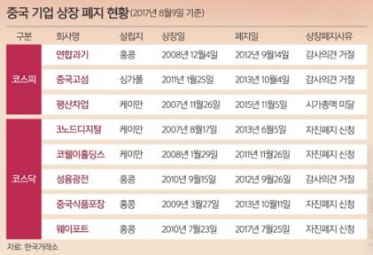 韓·中수교 25년… '경보음' 켜진 중국 기업 국내 상장