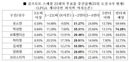 """""""박성현, 언더파 활약할 것""""… 골프토토 스페셜 23회차"""