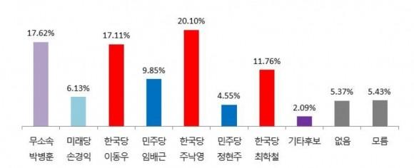 경주시장 적합도 주낙영, 박병훈, 이동우,최학철 4파전양상