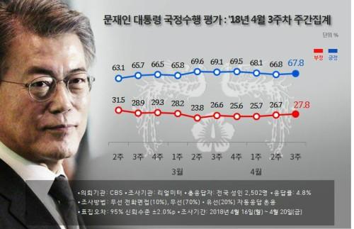 드루킹에도 文 대통령과 민주당 지지율 상승…文 지지율 67.8%로 1%p 올라