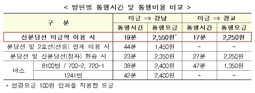 """신분당선 미금역 28일 개통…""""강남까지 19분"""""""