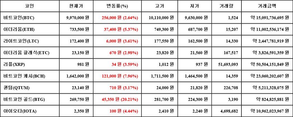 04월 24일 17시 00분 비트코인(2.64%), 비트코인 골드(20.21%), 비트코인 캐시(7.96%)