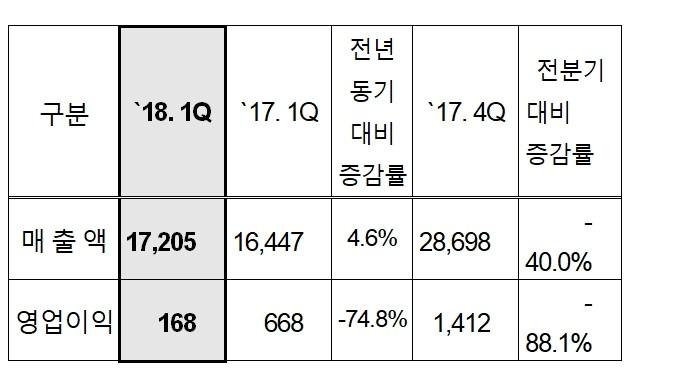 LG이노텍, 1분기 영업이익 168억원…75% 감소