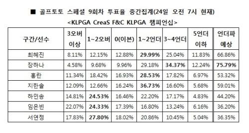 """골프팬 75.79%, """"장하나 언더파 활약 전망"""""""