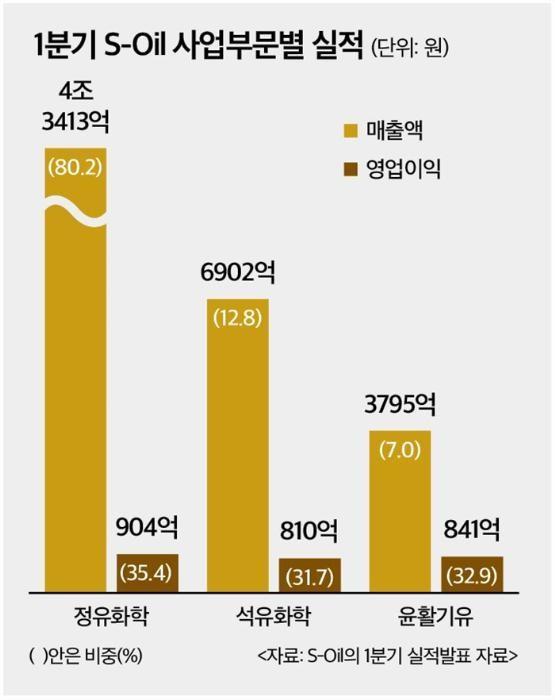 에쓰오일, 1분기 부진…영업익 2555억