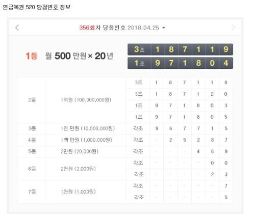 연금복권 당첨번호 공개…매달 500만원·20년의 주인공은?