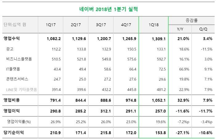 네이버, 1분기 영업익 2570억…전년비 11.6% 감소