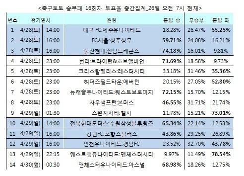 """승무패 16회차, 축구팬 68% """"맨유가 아스널 누를 것"""""""