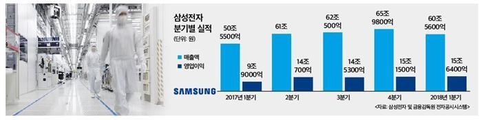 삼성전자 또 사상최대 실적…연간 60조 이익 연다