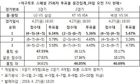 """야구팬 47%, """"LG, 삼성 상대로 승리할 것"""""""