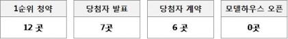 다음 주 경기, 부산 등 12곳, 9,930가구 분양 예정