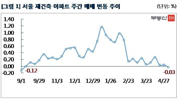 서울 재건축 33주만에 하락 전환…서울 아파트값 0.06%↑