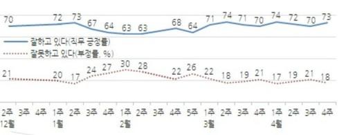 남북정상회담에 文 지지율 73%로 3%p 상승, 민주 52%로 역대 최고치