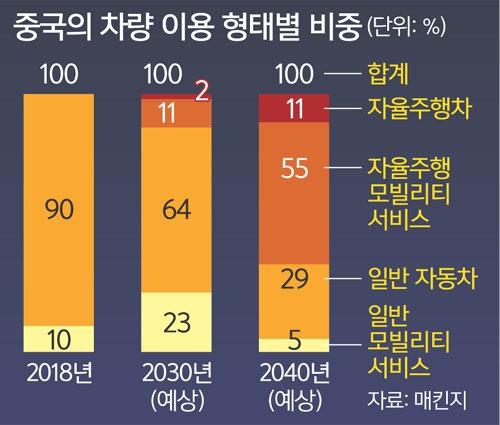 """""""운전 주체인 AI도 면허제 도입 … 안전성 검증 필요"""""""