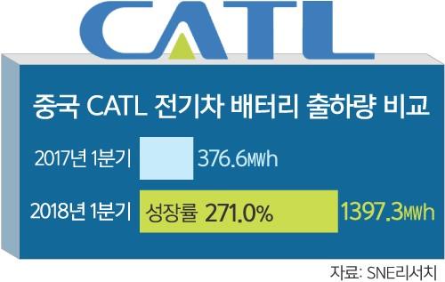 中 전기차 배터리업체 'CATL' 무서운 성장