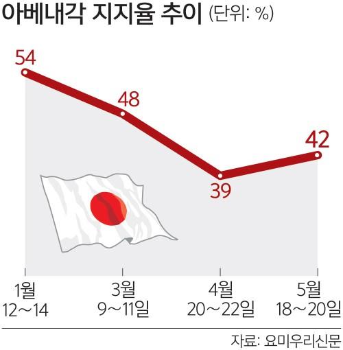 아베 지지율 42% 하락세 주춤