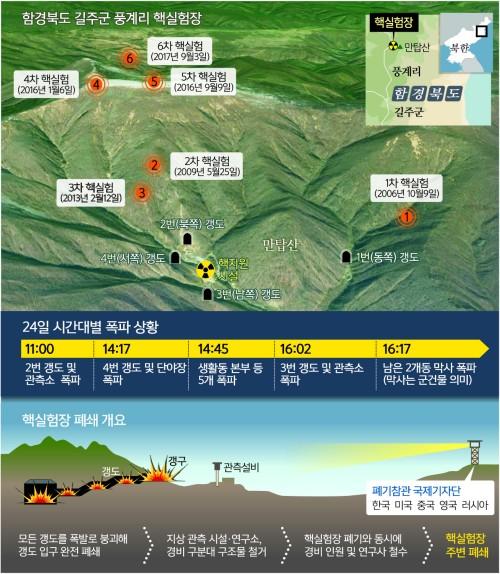 핵시설 핵심 파괴 '불가역적 폐기'…풍계리, 영변과 차이점