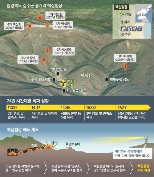 北, 국제사회 약속 지킨 폐기식…핵 갱도 3곳 연기 속으로