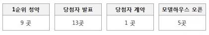 다음 주 경기, 부산 등 11곳, 8,088가구 분양 예정