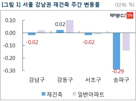 """서울 재건축 5주째 추락…""""송파구 아파트 직격탄"""""""