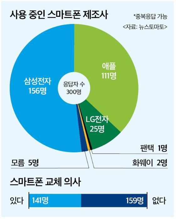 국내 10명 중 5명 '삼성' 스마트폰 사용자
