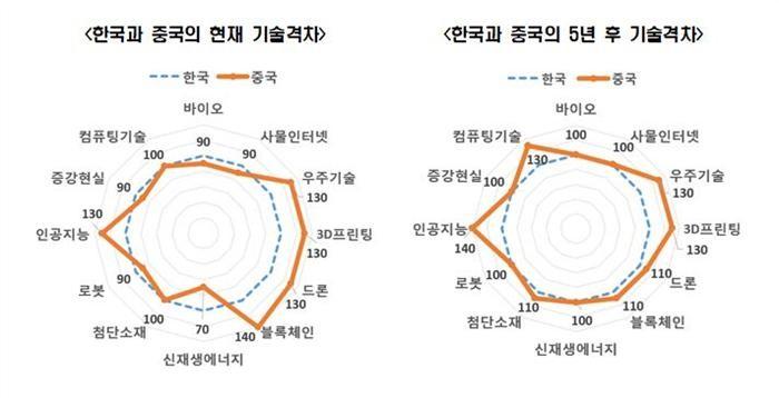 한국 4차 산업혁명 기반기술, 미·중·일보다 못해