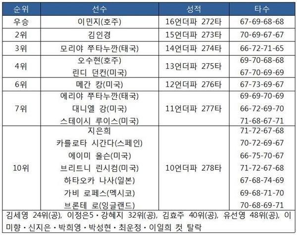볼빅 챔피언십 최종순위
