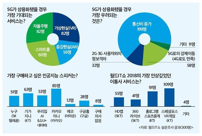 """5G 시대, '자율주행·가상현실' 기대…""""통신비 증가는 우려"""""""