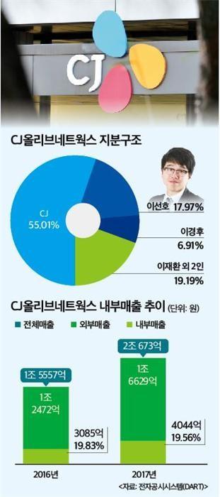 공정위, 일감몰아주기 압박 지속…CJ, 올리브네트웍스 어이할꼬