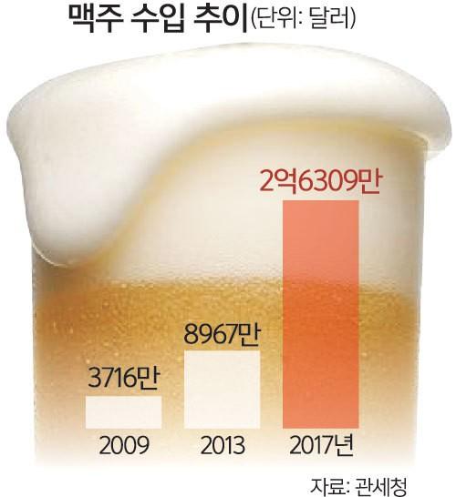 밀려오는 수입 맥주… 국내업체들 초비상