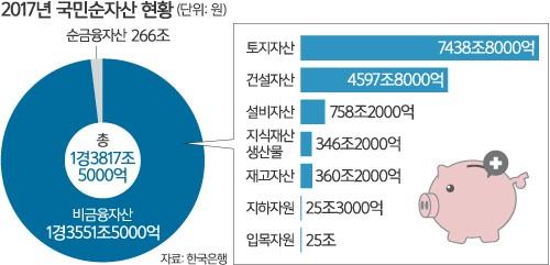 가구당 순자산 3억8867만원… 5.8% 증가