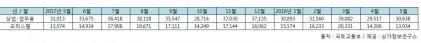 """5월 상업용부동산 3만여건 거래…""""보유세 인상되면 더 늘 것"""""""