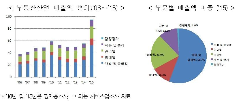 """""""부동산 산업으로 육성""""…부동산서비스산업 진흥법 시행"""