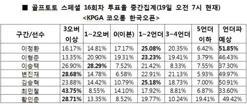 """국내 골프팬 51%, 코오롱오픈 """"이정환, 언더파 활약 예상"""""""