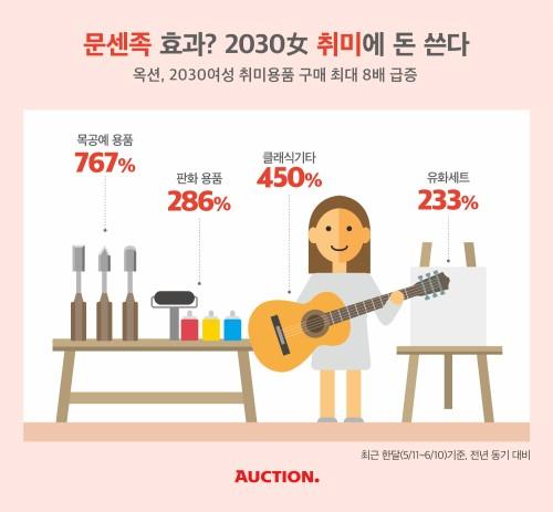 2030 '문센족'을 아시나요?