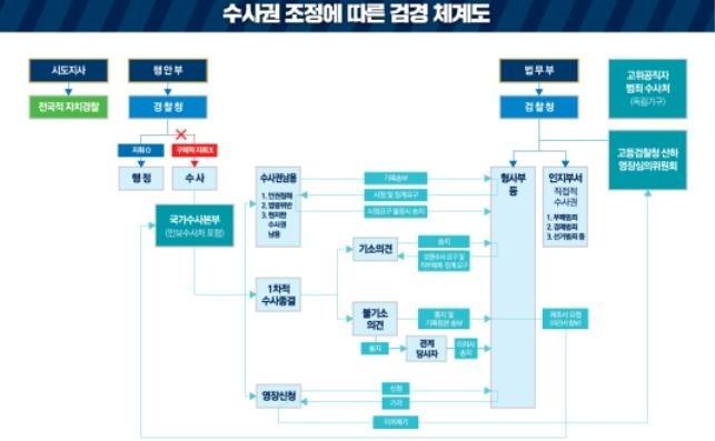 검경 수사권 조정 합의‥경찰 '1차 수사권', 검찰 '통제권한'