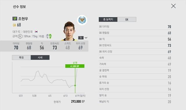 슈퍼세이브 조현우, 축구 게임에서도 슈퍼스타