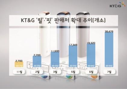 KT&G 궐련형 전자담배