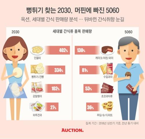 2030 vs 5060 뒤바뀐 간식 취향
