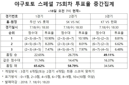 """NC, SK 원정에서 우세할 것""… 야구토토 스페셜 75회차"