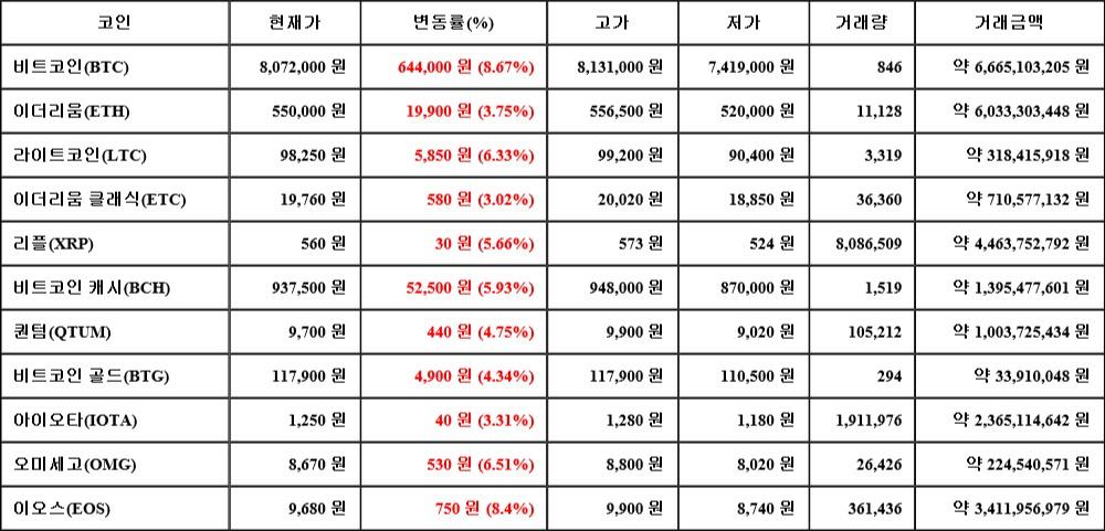07월 18일 08시 30분 비트코인(8.67%), 이오스(8.4%), 오미세고(6.51%)