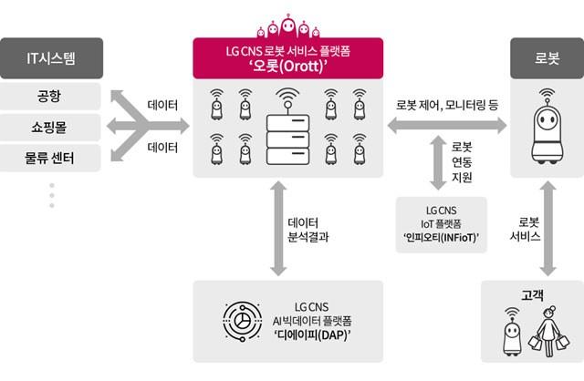 LG CNS, 로봇 서비스 플랫폼 '오롯' 출시…인천공항 안내로봇 첫 적용
