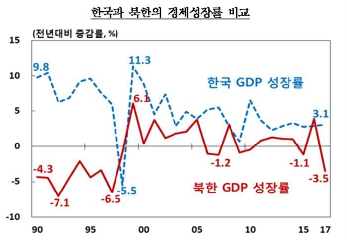 작년 북한 경제성장률 -3.5%…대북제재 강화에 20년 만에 '최저'
