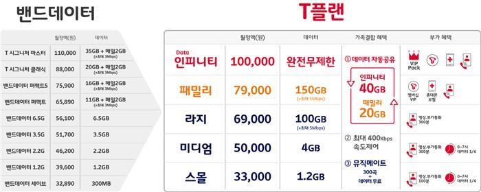 SKT 가족결합, KT·LGU+ '완전 무제한' 유리