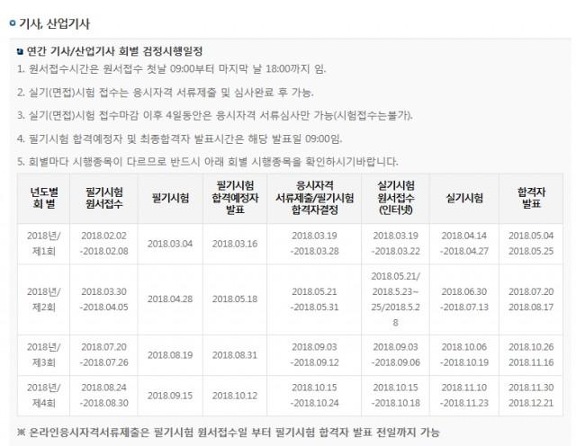 큐넷, 20일 제3회 국가기술자격 기사 필기 시험 접수 진행 '26일까지'