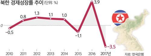 제재에 가뭄… 北, 20년來 최저 성장