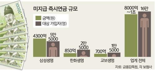 허술한 약관·저금리 '후폭풍'…'즉시연금 논란' 문제는