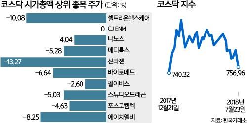 바이오주 기대 심리 붕괴… '무너진' 코스닥